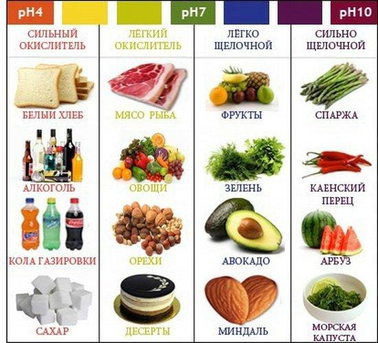 Соблюдай кислотно-щелочной баланс - правила здорового питания