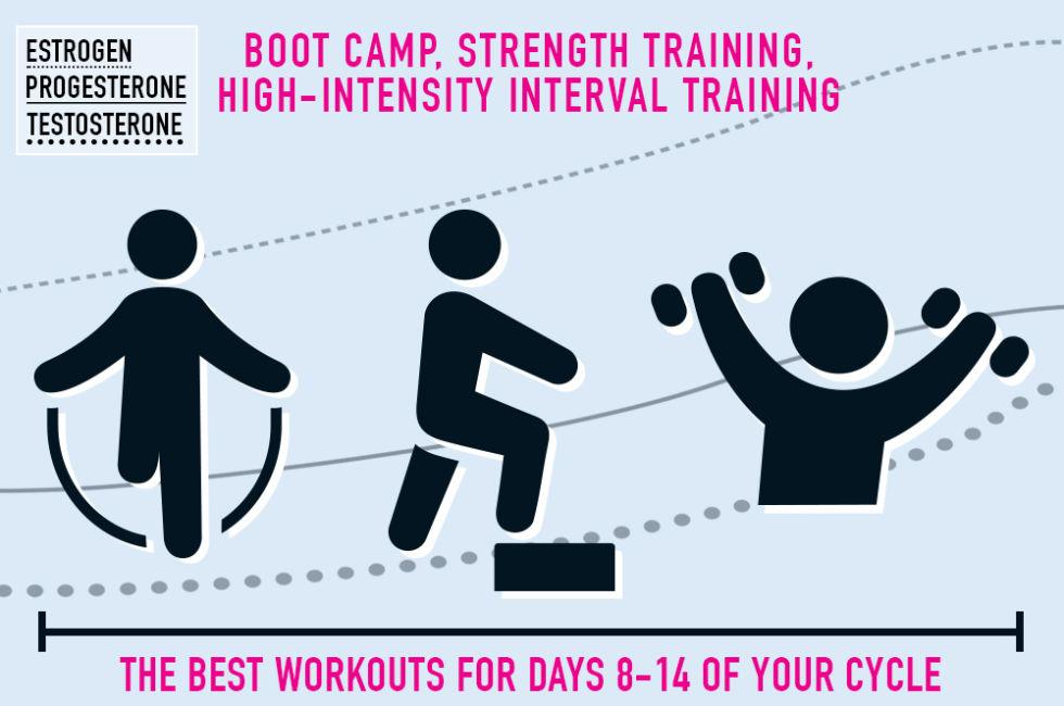 Максимальный эффект: как тренироваться по женскому циклу?
