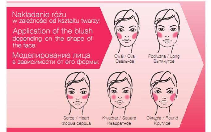 Как правильно моделировать лицо румянами?